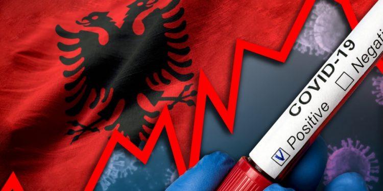 Shqipëria në 24 orët e fundit: 234 infektime të reja, 5 viktima nga Covid, 634 të shëruar